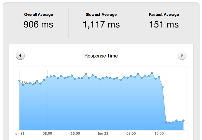 Thank you Github pages and Cloudflare · Engineering in Time